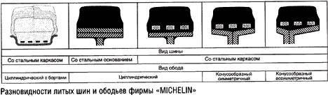 Разновидности литых шин и ободьев фирмы MICHELIN