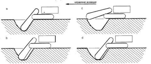 Схематические диаграммы нового процесса резания