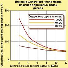 Влияние щелочного числа масла на износ поршневых колец дизеля