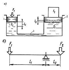 Гидропривод - иллюстрация процесса передачи усилия по трубопроводу на расстояние