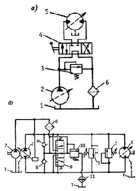 Принципиальные гидравлические схемы гидропривода с разомкнутым и замкнутым потоками