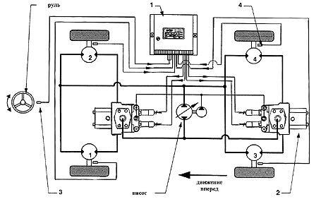 Электронная система синхронизации гидропривода