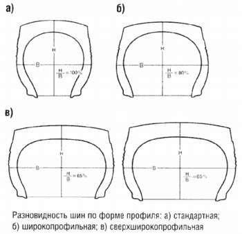 Разновидность шин по форме профиля