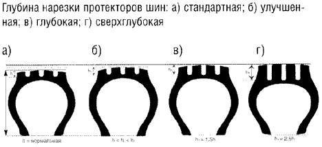 Глубина нарезки протекторов шин