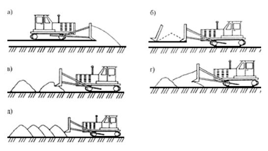 Схема укладки грунта