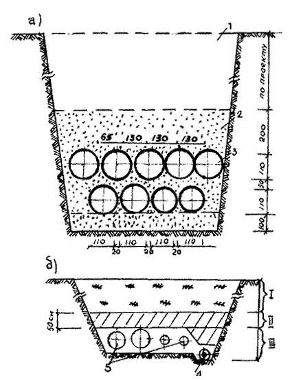 Схема обратной засыпки траншей