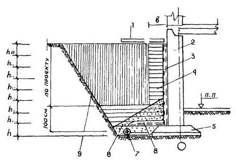 Технология уплотнения обратной засыпки подпорной стены