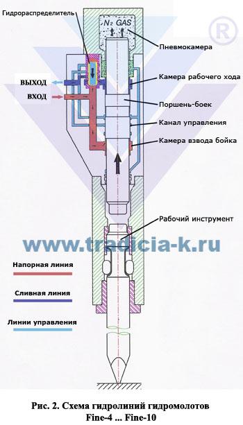 Обзор гидромолотов серии Delta
