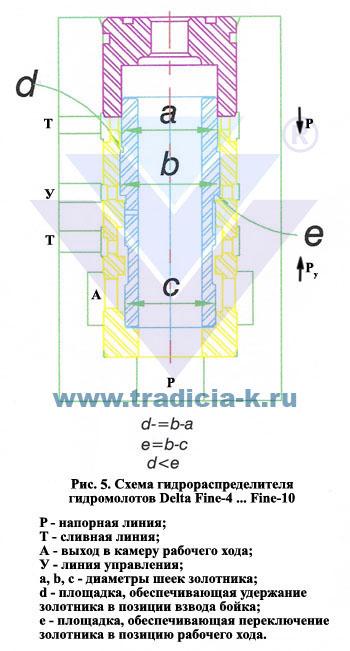 Схема гидрораспределителя