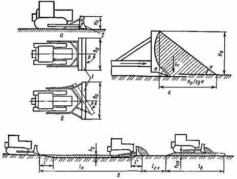 Схемы работы бульдозеров