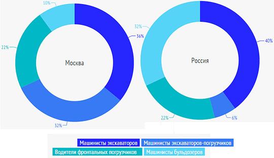 Сравнение востребованности машинистов экскаваторов, экскаваторов-погрузчиков, фронтальных погрузчиков и бульдозеров в Москве и по России в целом