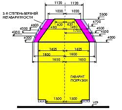 Инструкция По Негабаритным Грузам На Железнодорожном Транспорте - фото 9