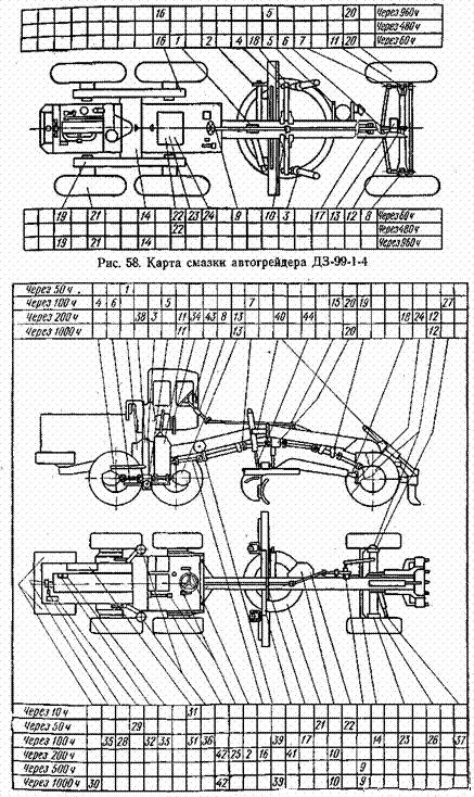 Техническое обслуживание и планово-предупредительный ремонт автогрейдеров.