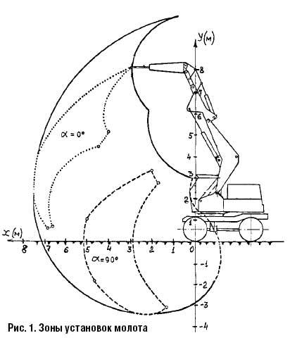 Зоны установок гидромолота