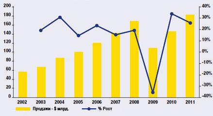 Желтая таблица-2012
