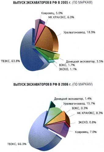 Выпуск экскаваторов в РФ в 2005-2006гг