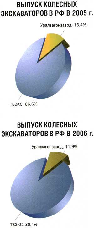 Выпуск колесных экскаваторов в РФ в 2005-2006гг