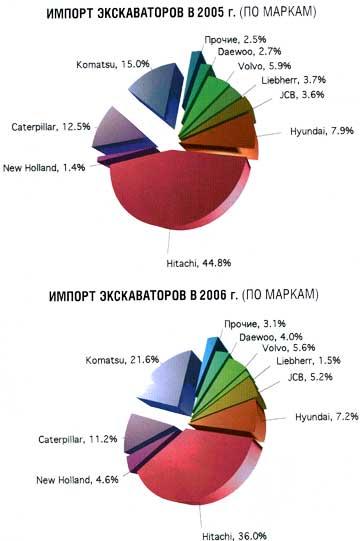 Импорт экскаваторов в 2005-2006гг