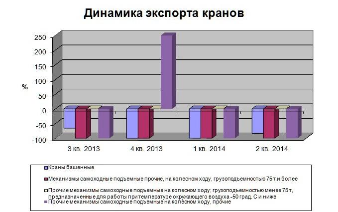 Динамика колебаний рынка экспорта кранов 2-й к. 1024