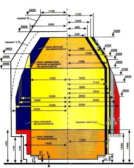 Инструкция по негабаритным грузам на железнодорожном транспорте