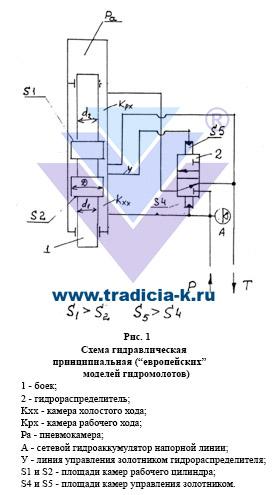 Основным элементом молота является его боёк, т.е. определенная масса m, которую нужно переместить на некоторое...